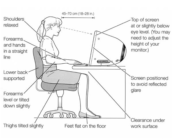 Ergonomics for work